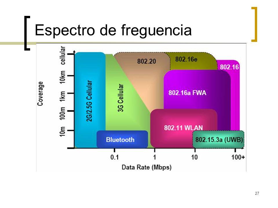 27 Espectro de freguencia Fonte: The Right Technology at the Right Place at the Right Time. Aditya Agrawal. Abril, 2003.