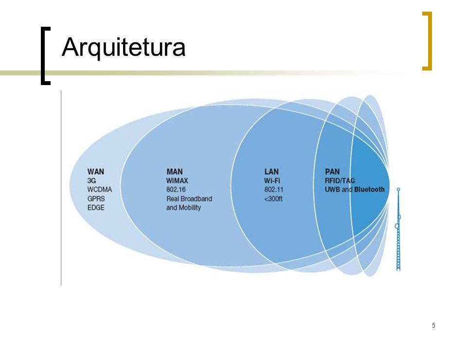 5 Arquitetura Fonte: Intel (Treands In Telecom: Wireless Service for the Mainstream)