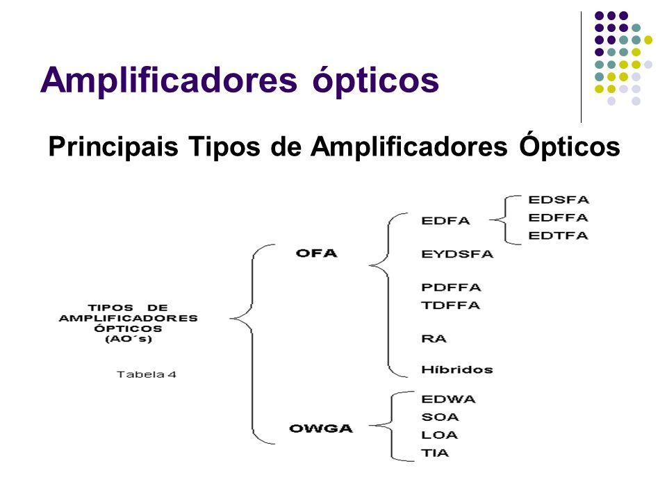 Amplificadores ópticos Principais Tipos de Amplificadores Ópticos