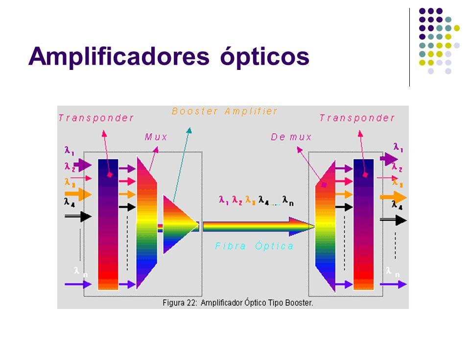 Amplificadores ópticos Compressão de ganho.