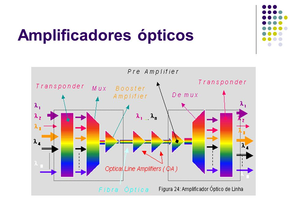 Parâmetros dos Amplificadores Ópticos Os Parâmetros que normalmente definem um Amplificador Óptico, são os seguintes: Faixa de Operação [ nm ] Faixa de Variação de Potencia de Entrada [ dBm ] Faixa de Variação de Ganho [ dB ] Figura de Ruído [ dB ] Potência de Saída [ dBm ] Eficiência da Conversão de Potência [ % ] PDG ( P olarization D ependent G ain ) [ dB ] PMD ( P olarization M ode D ispersion ) [ ps ]
