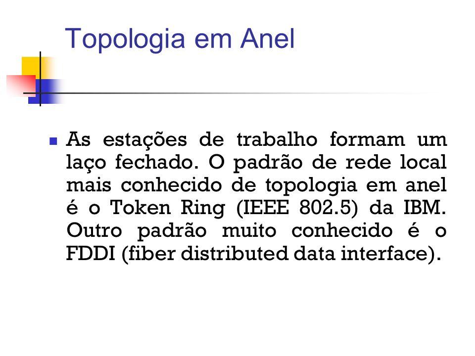Topologia em Anel As estações de trabalho formam um laço fechado. O padrão de rede local mais conhecido de topologia em anel é o Token Ring (IEEE 802.