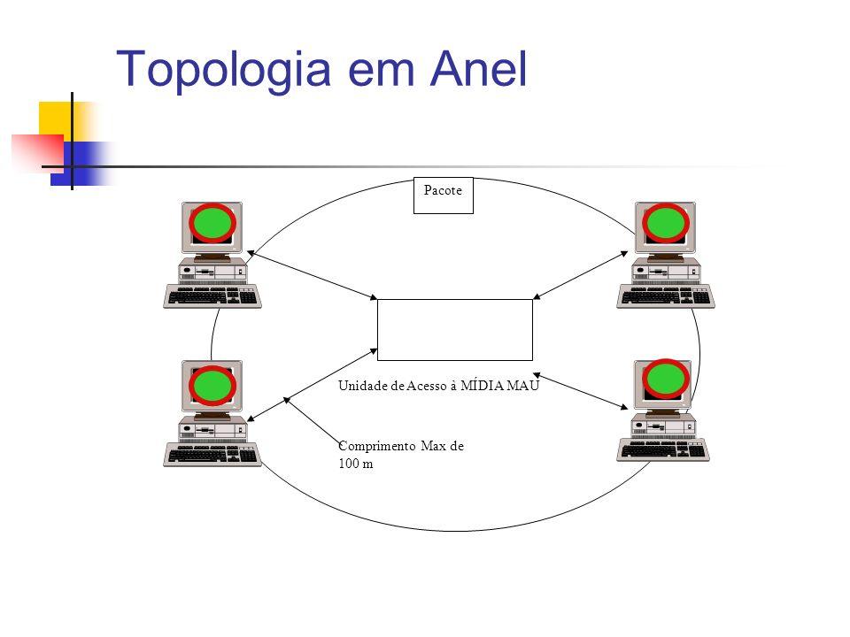 Topologia em Anel Unidade de Acesso à MÍDIA MAU Pacote Comprimento Max de 100 m