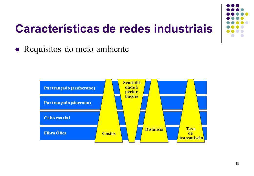 18 Características de redes industriais Requisitos do meio ambiente Par trançado (assíncrono) Par trançado (síncrono) Cabo coaxial Fibra Ótica Custos