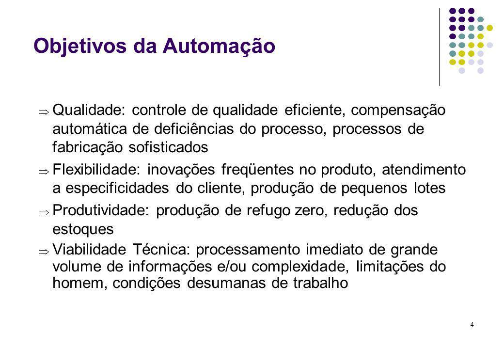 4 Objetivos da Automação Qualidade: controle de qualidade eficiente, compensação automática de deficiências do processo, processos de fabricação sofis