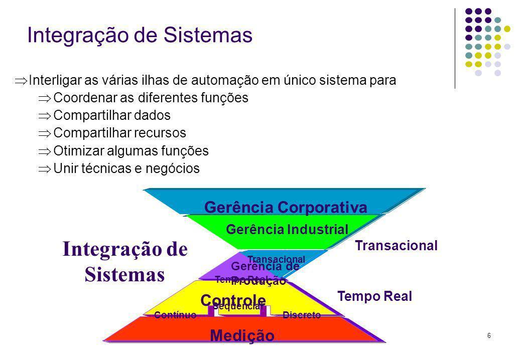 6 Integração de Sistemas Interligar as várias ilhas de automação em único sistema para Coordenar as diferentes funções Compartilhar dados Compartilhar