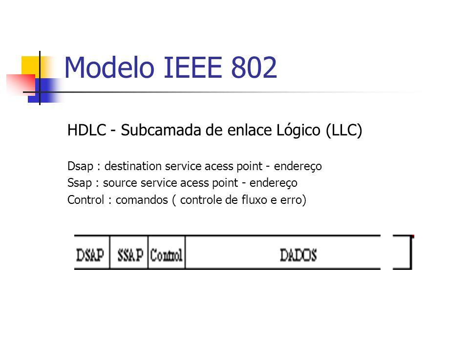 Modelo IEEE 802 HDLC - Subcamada de enlace Lógico (LLC) Dsap : destination service acess point - endereço Ssap : source service acess point - endereço