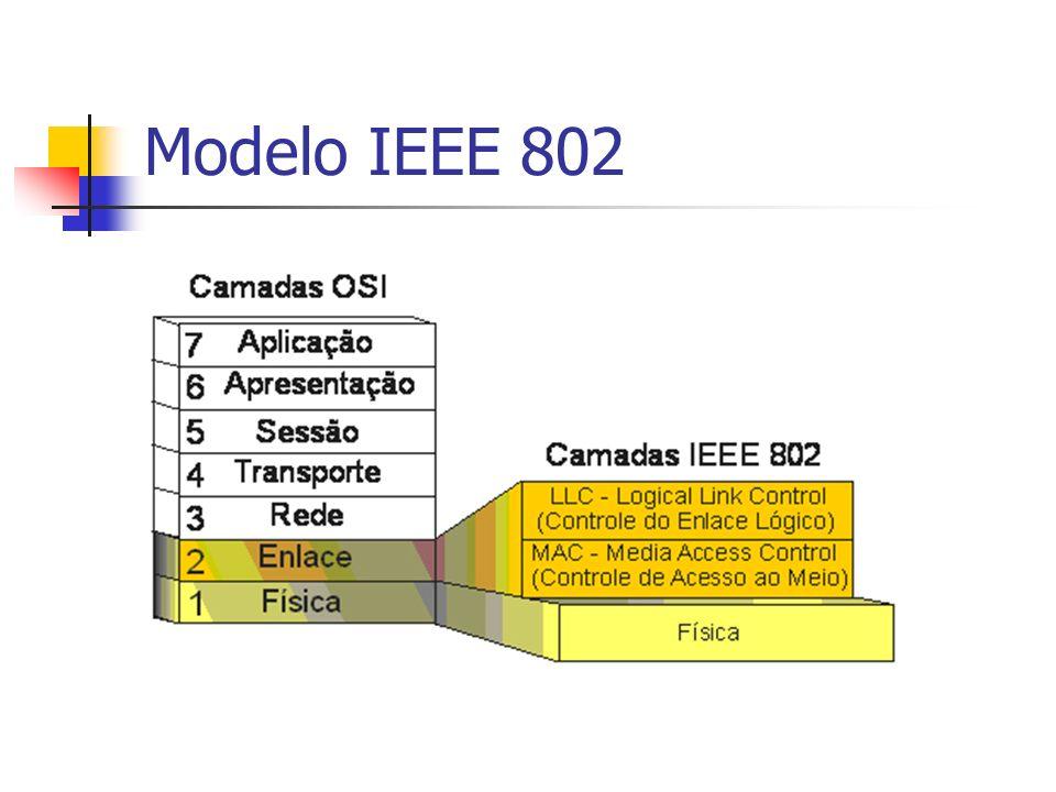 Modelo IEEE 802 Se numa linha multiponto ou ponto a ponto existe um nó primário e um ou mais secundários, a ligação é não balanceada.
