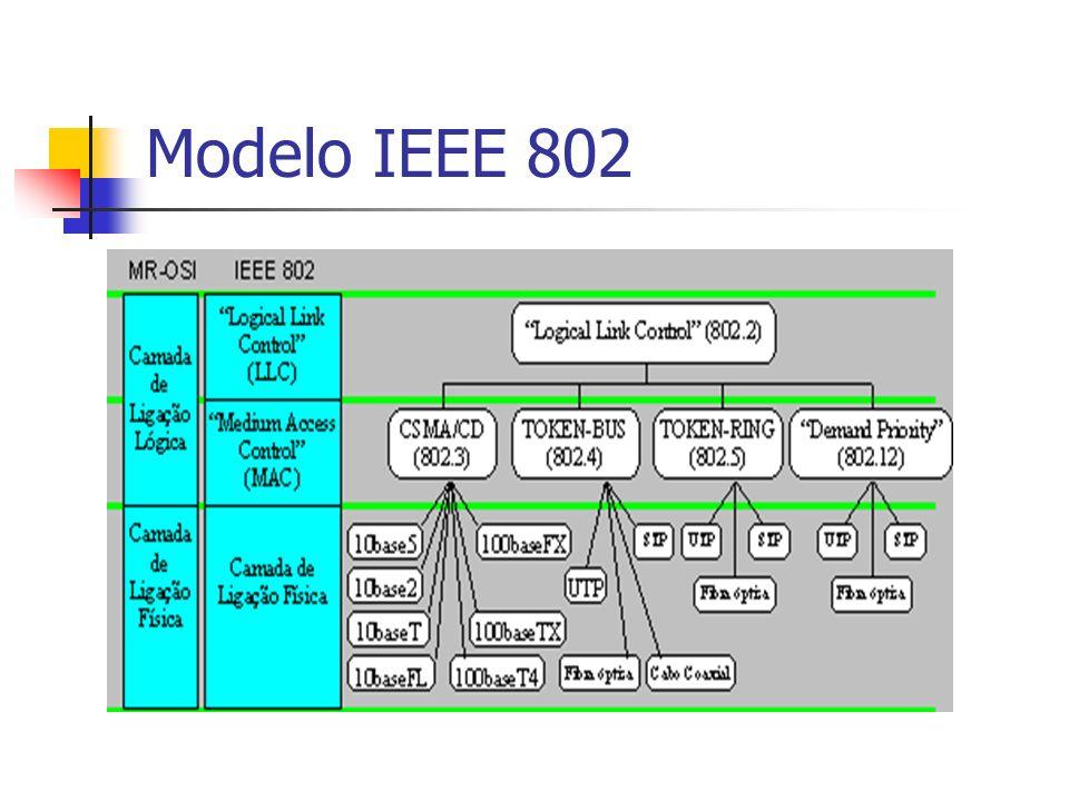 Modelo IEEE 802 Algumas das principais implementações MAC das normas 802 são: MAC 802.3 (Ethernet) - utiliza o protocolo CSMA/CD para coordenar o acesso ao meio de transmissão.
