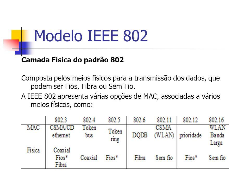 Modelo IEEE 802 Camada Física do padrão 802 Composta pelos meios físicos para a transmissão dos dados, que podem ser Fios, Fibra ou Sem Fio. A IEEE 80