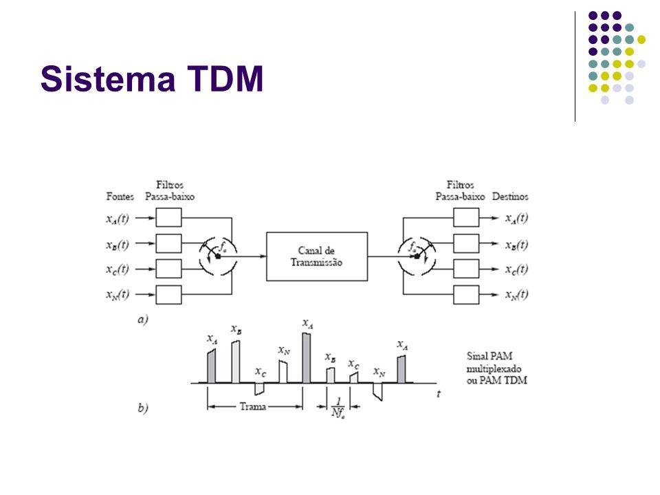 Sistema TDM