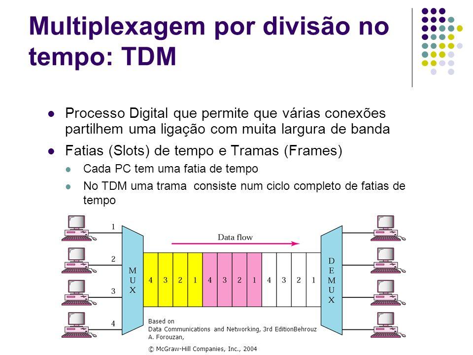 Multiplexagem por divisão no tempo: TDM Processo Digital que permite que várias conexões partilhem uma ligação com muita largura de banda Fatias (Slot