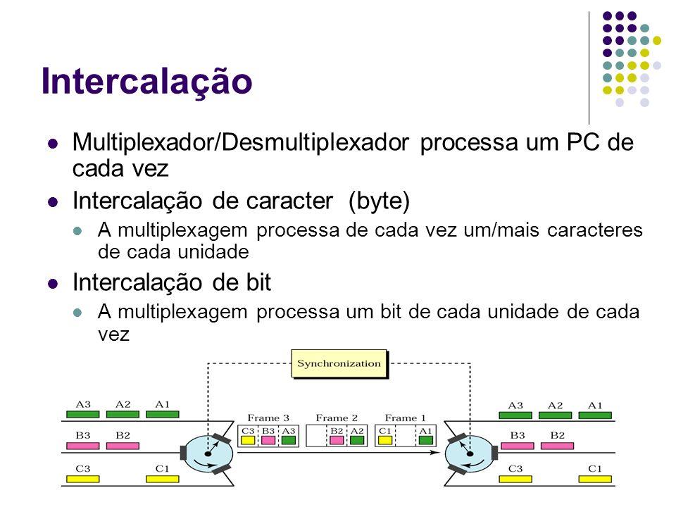 Intercalação Multiplexador/Desmultiplexador processa um PC de cada vez Intercalação de caracter (byte) A multiplexagem processa de cada vez um/mais ca