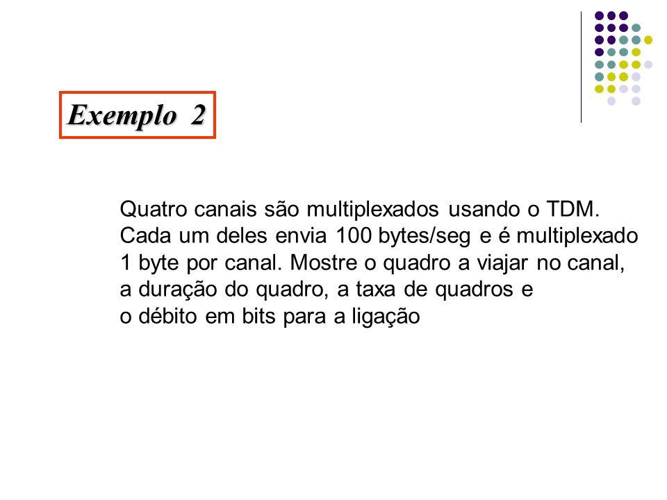Exemplo 2 Quatro canais são multiplexados usando o TDM. Cada um deles envia 100 bytes/seg e é multiplexado 1 byte por canal. Mostre o quadro a viajar