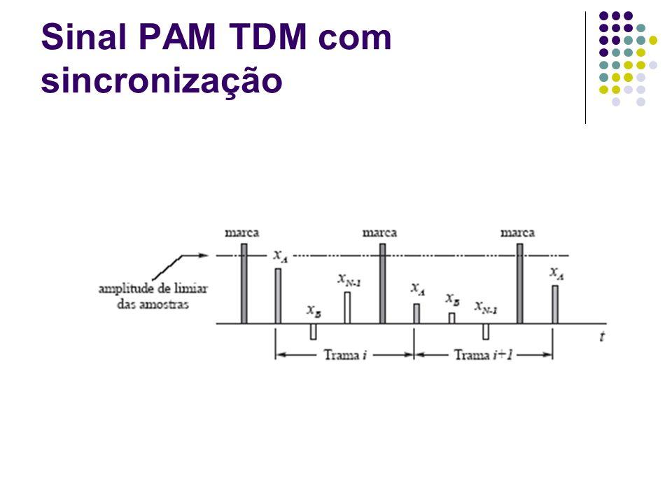 Sinal PAM TDM com sincronização