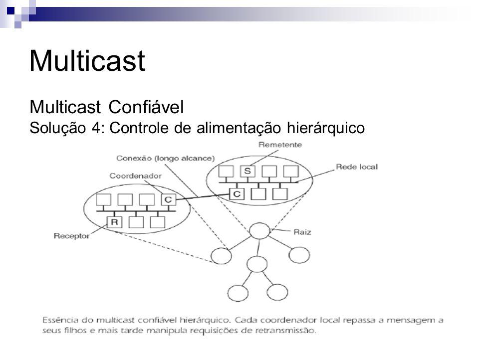 Multicast Multicast Confiável Solução 4: Controle de alimentação hierárquico