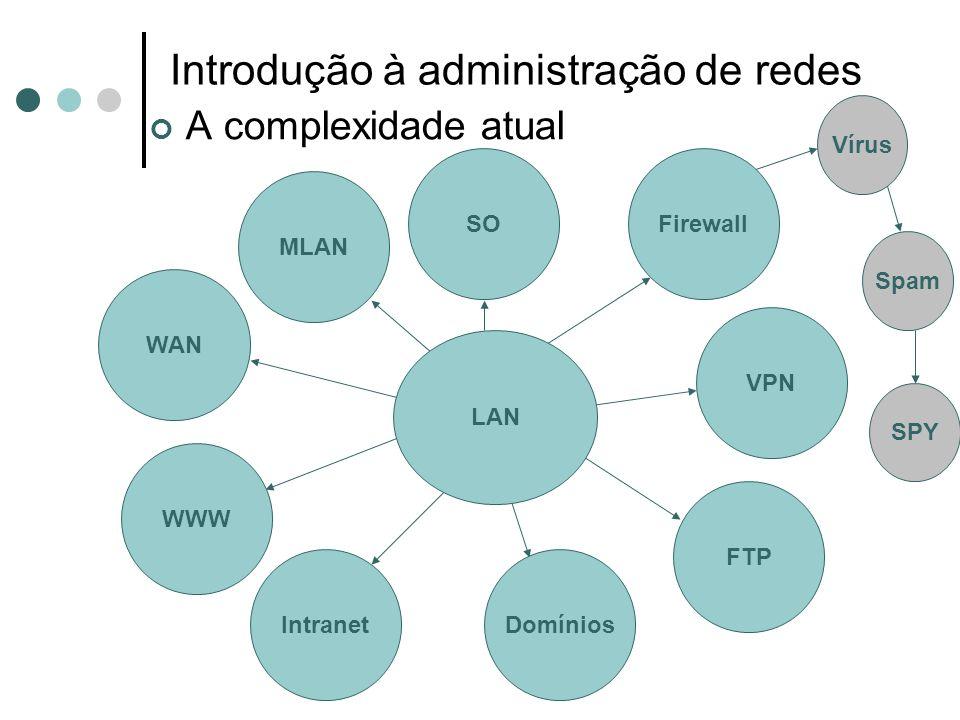 Introdução à administração de redes Controlar e monitorar A gerência está associada ao controle de atividades e ao monitoramento do uso de recursos da rede.