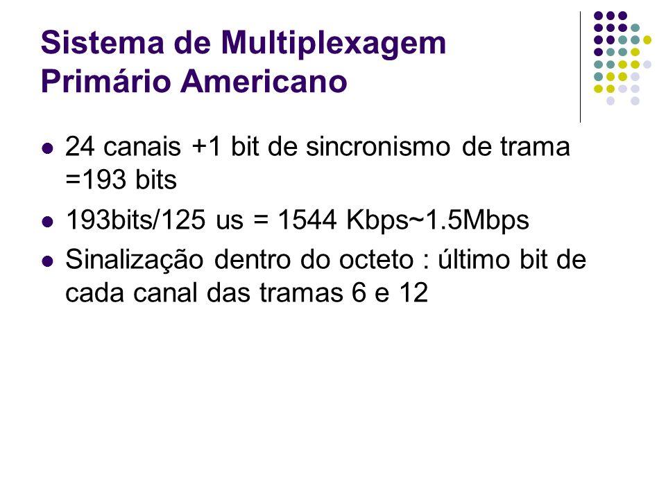 Sistema de Multiplexagem Primário Americano 24 canais +1 bit de sincronismo de trama =193 bits 193bits/125 us = 1544 Kbps~1.5Mbps Sinalização dentro d