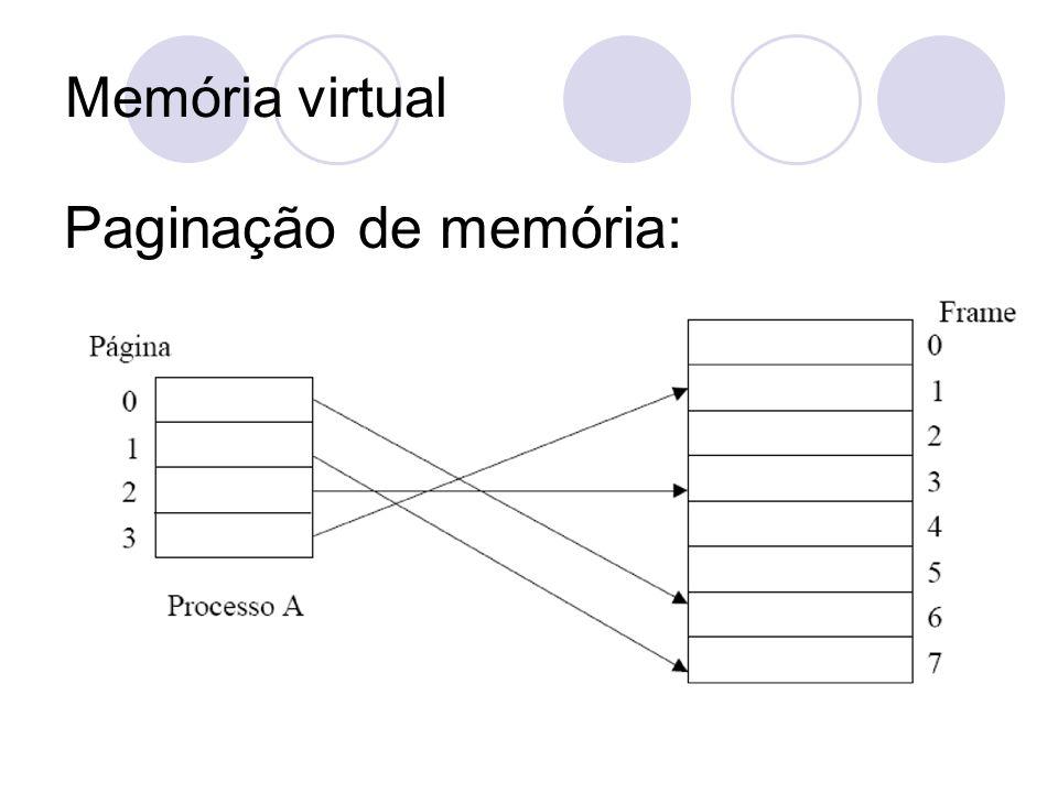 Memória virtual Paginação de memória:
