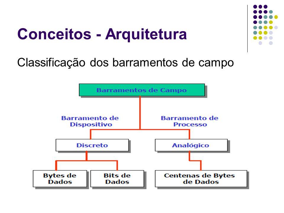Conceitos - Arquitetura Classificação dos barramentos de campo