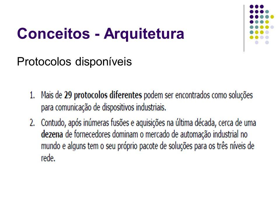 Conceitos - Arquitetura Protocolos disponíveis