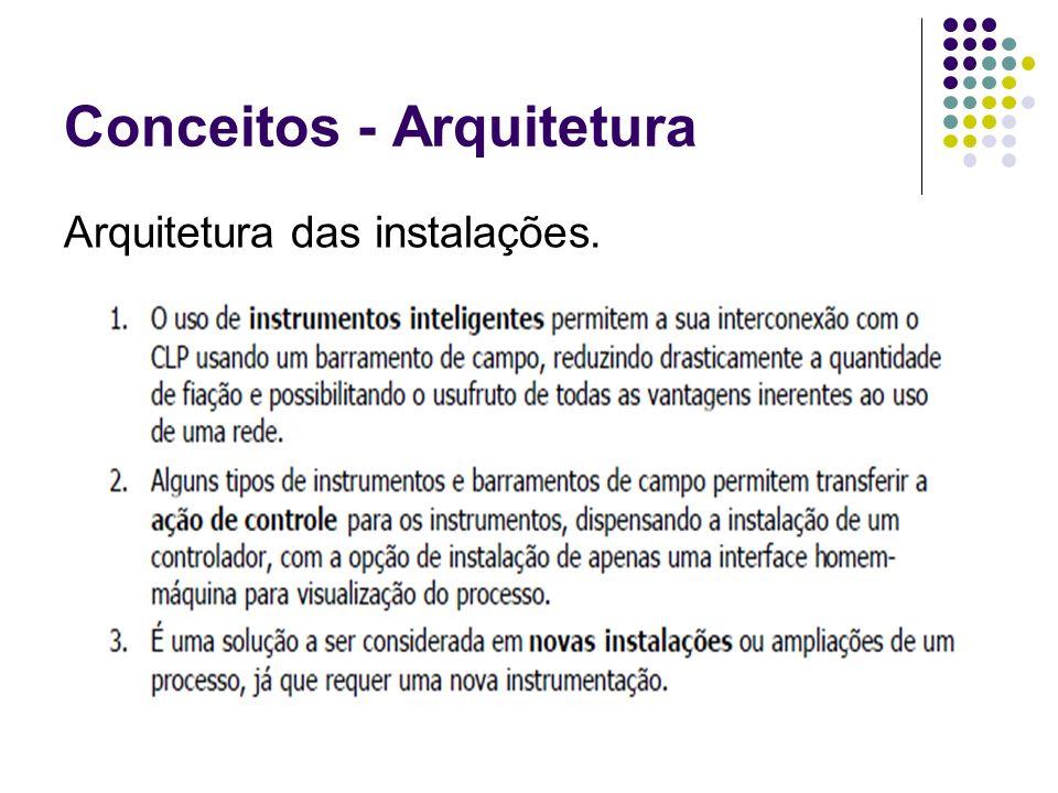 Conceitos - Arquitetura Arquitetura das instalações.
