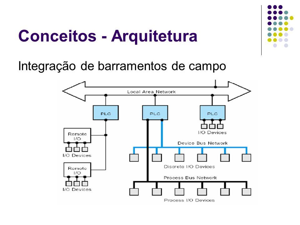 Conceitos - Arquitetura Integração de barramentos de campo