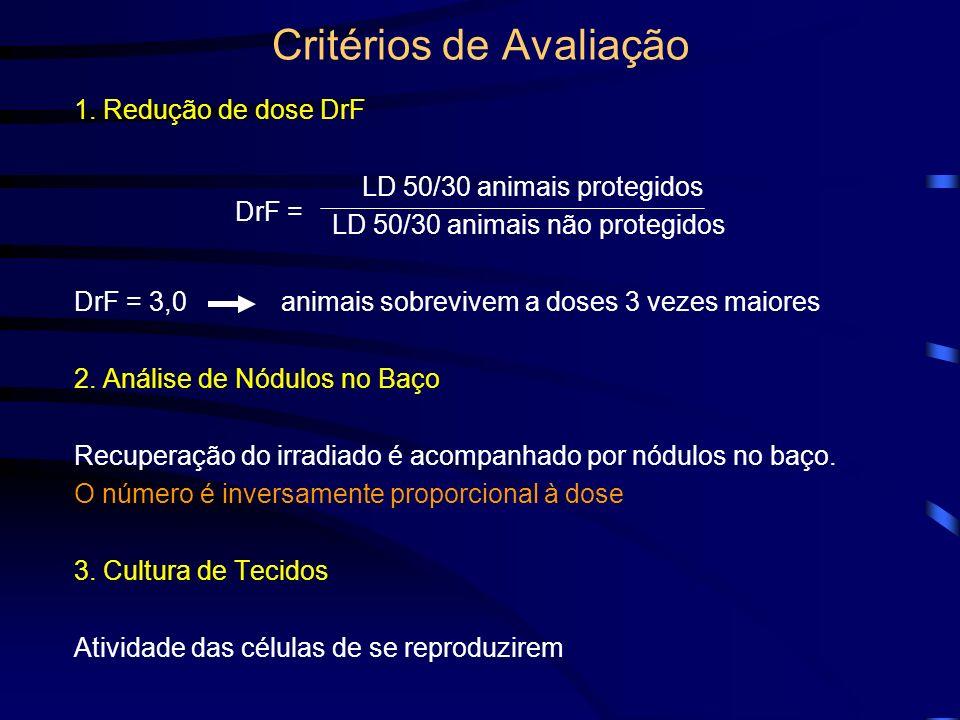 Critérios de Avaliação 1. Redução de dose DrF LD 50/30 animais protegidos LD 50/30 animais não protegidos DrF = 3,0 animais sobrevivem a doses 3 vezes