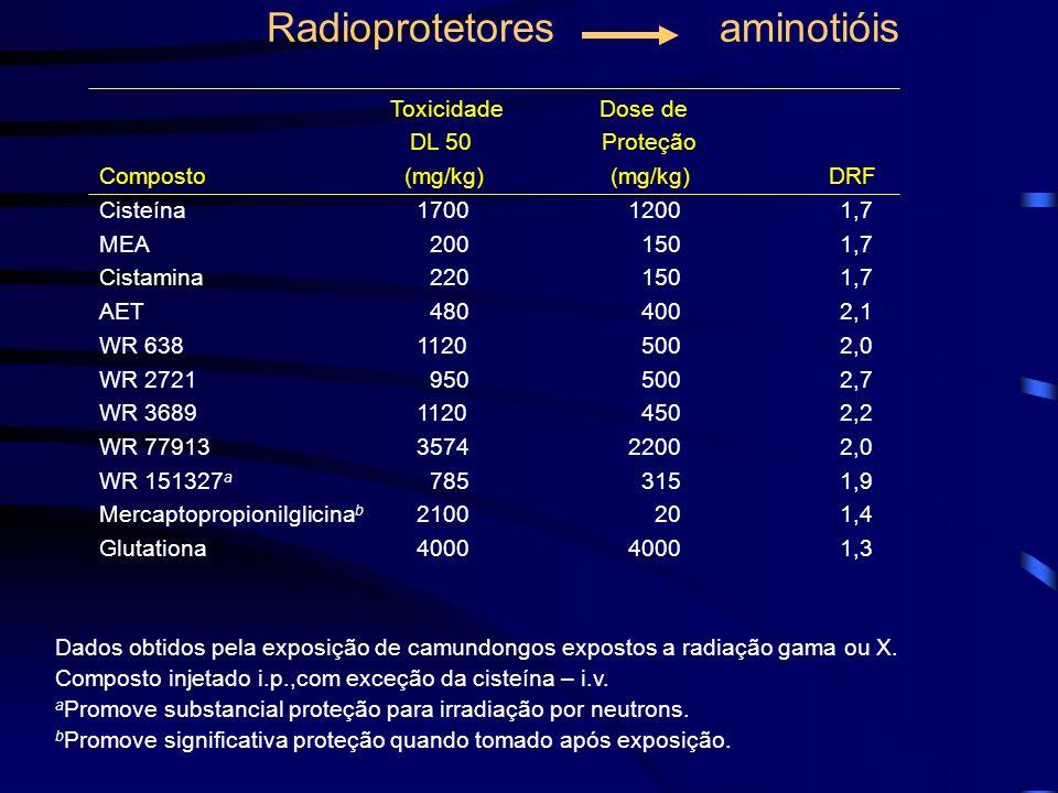 Toxicidade Dose de DL 50 Proteção Composto (mg/kg) (mg/kg) DRF Cisteína170012001,7 MEA 200 1501,7 Cistamina 220 1501,7 AET 480 4002,1 WR 6381120 5002,
