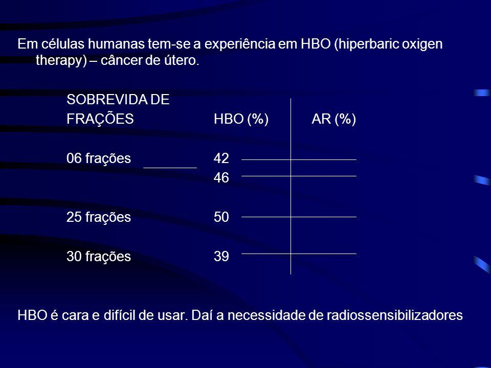 Em células humanas tem-se a experiência em HBO (hiperbaric oxigen therapy) – câncer de útero. SOBREVIDA DE FRAÇÕESHBO (%)AR (%) 06 frações42 46 25 fra