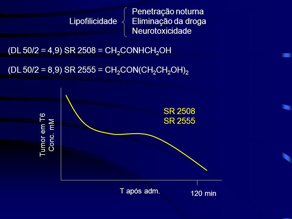 Lipofilicidade Penetração noturna Eliminação da droga Neurotoxicidade (DL 50/2 = 4,9) SR 2508 = CH 2 CONHCH 2 OH (DL 50/2 = 8,9) SR 2555 = CH 2 CON(CH