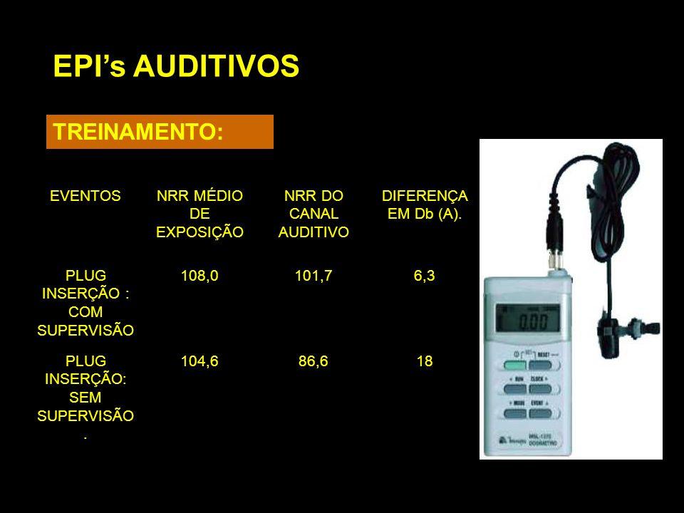 EPIs AUDITIVOS TREINAMENTO: EVENTOSNRR MÉDIO DE EXPOSIÇÃO NRR DO CANAL AUDITIVO DIFERENÇA EM Db (A). PLUG INSERÇÃO : COM SUPERVISÃO 108,0101,76,3 PLUG