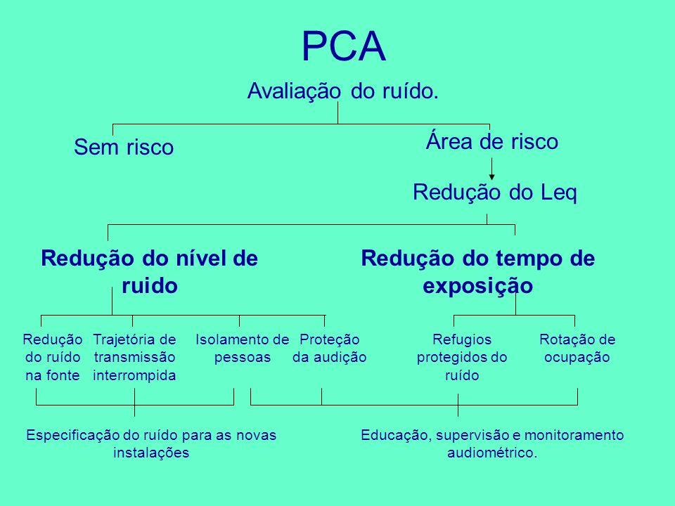 PCA Avaliação do ruído. Sem risco Área de risco Redução do tempo de exposição Redução do nível de ruido Redução do ruído na fonte Trajetória de transm