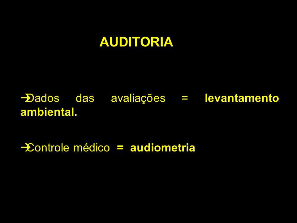 AUDITORIA àControle médico = audiometria àDados das avaliações = levantamento ambiental.