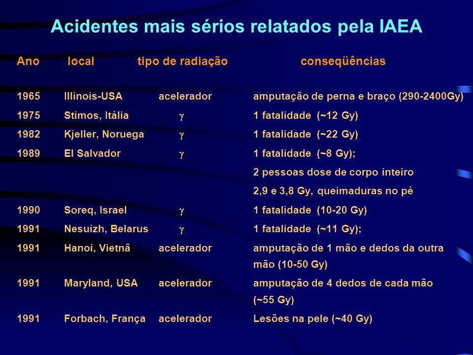 Acidentes mais sérios relatados pela IAEA Ano local tipo de radiaçãoconseqüências 1965Illinois-USAaceleradoramputação de perna e braço (290-2400Gy) 19