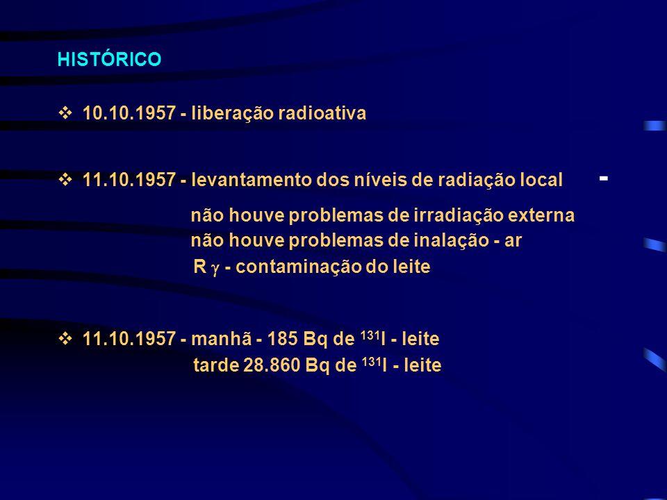 HISTÓRICO v10.10.1957 - liberação radioativa 11.10.1957 - levantamento dos níveis de radiação local - não houve problemas de irradiação externa não ho