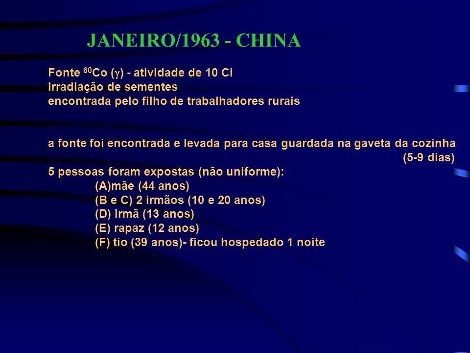 JANEIRO/1963 - CHINA Fonte 60 Co ( ) - atividade de 10 Ci irradiação de sementes encontrada pelo filho de trabalhadores rurais HISTÓRICO a fonte foi e