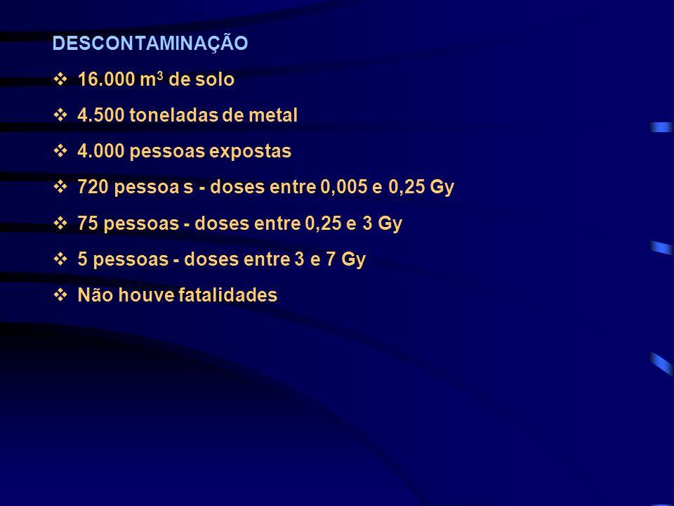 DESCONTAMINAÇÃO v16.000 m 3 de solo v4.500 toneladas de metal v4.000 pessoas expostas v720 pessoa s - doses entre 0,005 e 0,25 Gy v75 pessoas - doses