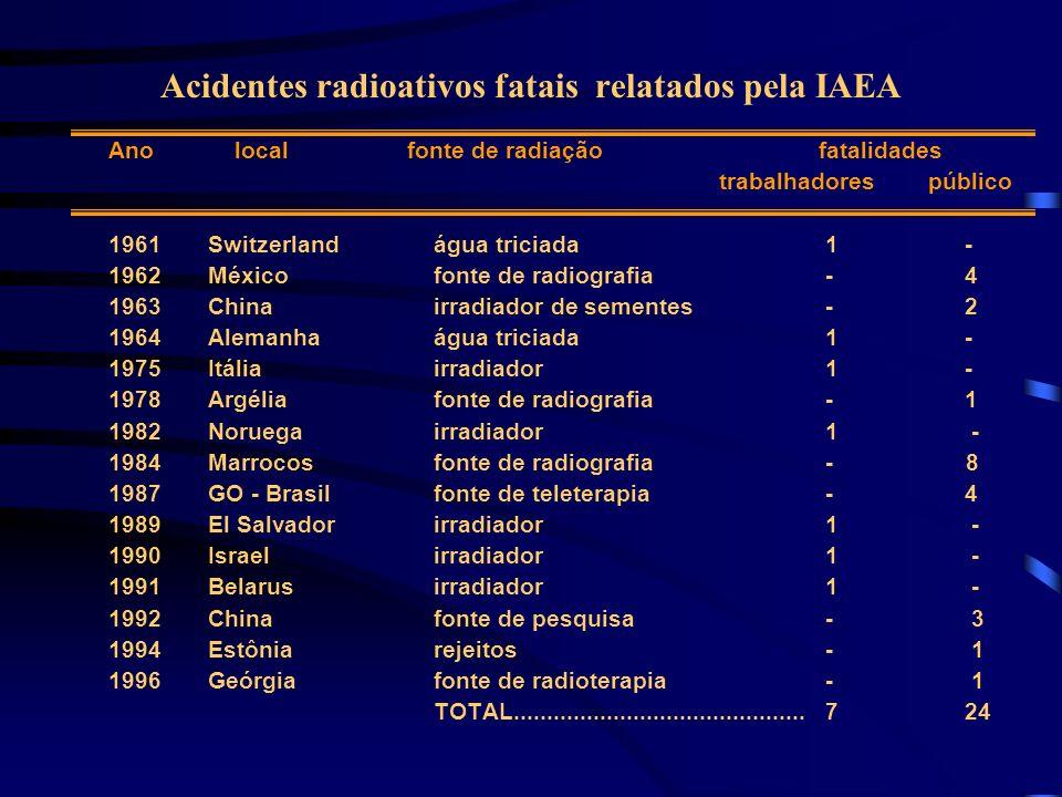 Acidentes radioativos fatais relatados pela IAEA Ano local fonte de radiação fatalidades trabalhadores público 1961 Switzerland água triciada1 - 1962