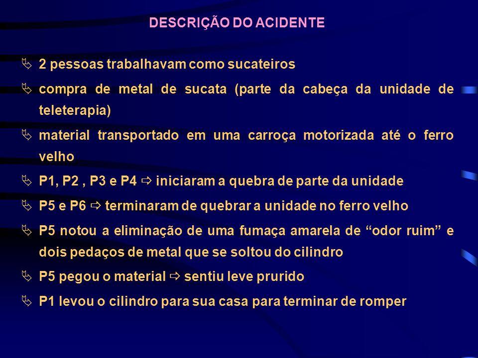 DESCRIÇÃO DO ACIDENTE 2 pessoas trabalhavam como sucateiros compra de metal de sucata (parte da cabeça da unidade de teleterapia) material transportad