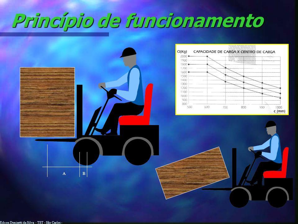 Edson Donizetti da Silva - TST - São Carlos - SP Princípio de funcionamento A capacidade de elevação de uma empilhadeira é afetada por: A capacidade d