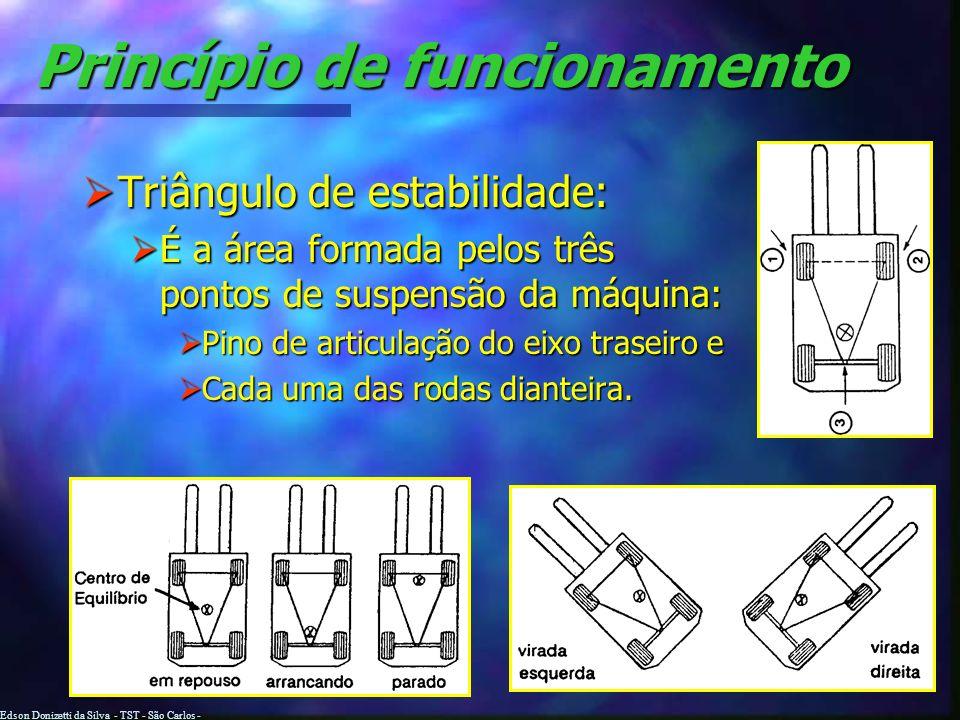 Edson Donizetti da Silva - TST - São Carlos - SP Princípio de funcionamento AB