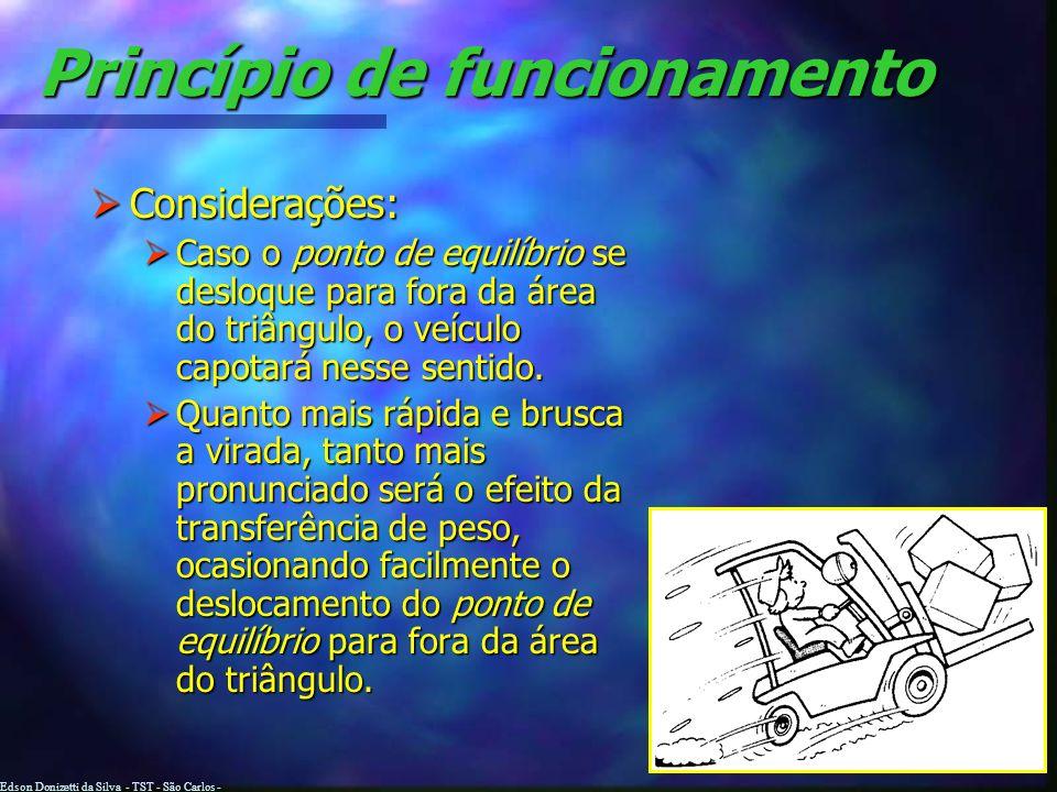 Edson Donizetti da Silva - TST - São Carlos - SP Princípio de funcionamento Triângulo de estabilidade: Triângulo de estabilidade: É a área formada pel