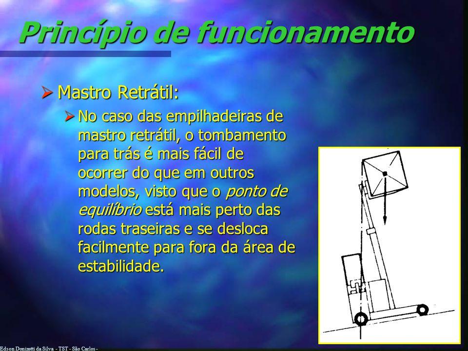Edson Donizetti da Silva - TST - São Carlos - SP Princípio de funcionamento Considerações: Considerações: Caso o ponto de equilíbrio se desloque para