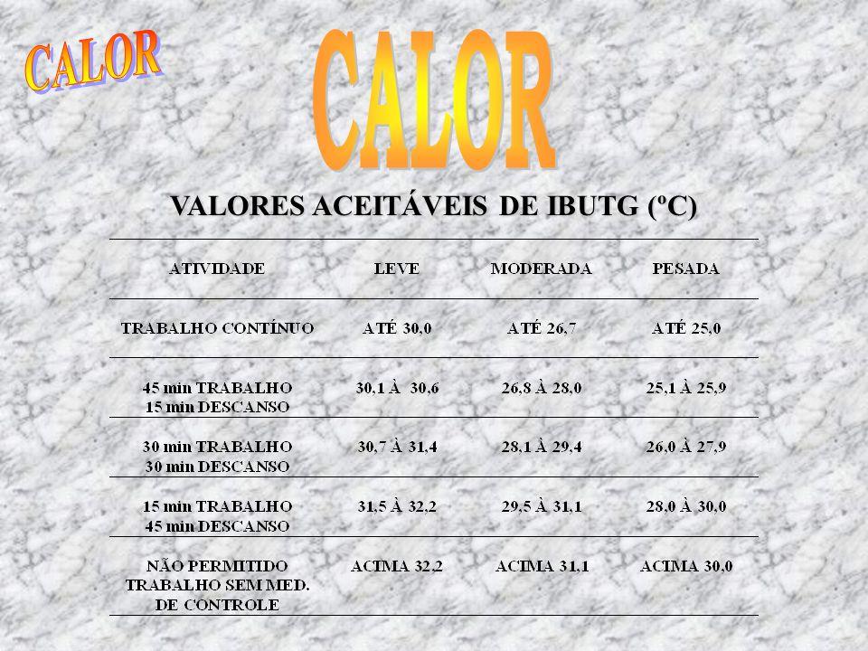 VALORES ACEITÁVEIS DE IBUTG (ºC)