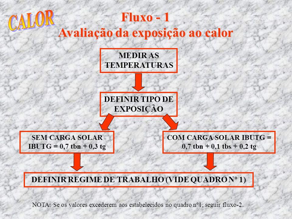 Fluxo - 1 Avaliação da exposição ao calor MEDIR AS TEMPERATURAS DEFINIR TIPO DE EXPOSIÇÃO SEM CARGA SOLAR IBUTG = 0,7 tbn + 0,3 tg COM CARGA SOLAR IBU