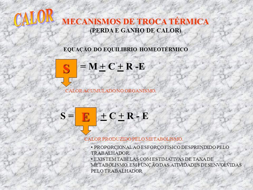 MECANISMOS DE TROCA TÉRMICA (PERDA E GANHO DE CALOR) EQUAÇÃO DO EQUILIBRIO HOMEOTÉRMICO = M + C + R -ES CALOR ACUMULADO NO ORGANISMO. S = + C + R - E