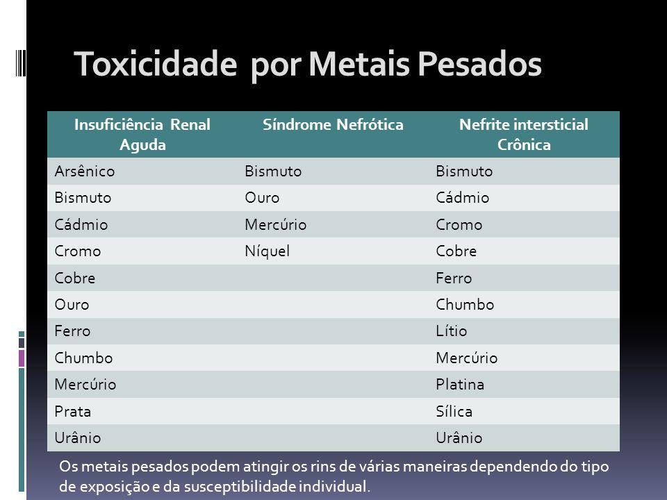 Toxicidade por Metais Pesados Insuficiência Renal Aguda Síndrome NefróticaNefrite intersticial Crônica ArsênicoBismuto OuroCádmio MercúrioCromo Níquel