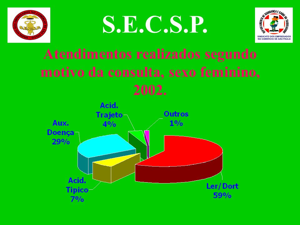 Região das empresas dos trabalhadores atendidos, 2002. Total de atendimentos: 710 Fonte: Departamento de Segurança e Saúde do Trabalhador S.E.C.S.P.