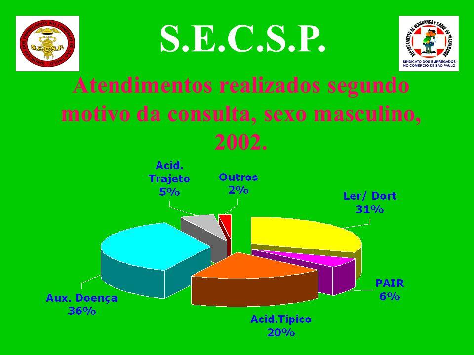 Atendimentos realizados segundo motivo da consulta, sexo feminino, 2002. S.E.C.S.P.
